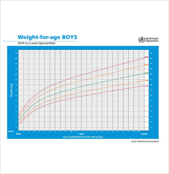 weight chat for boys