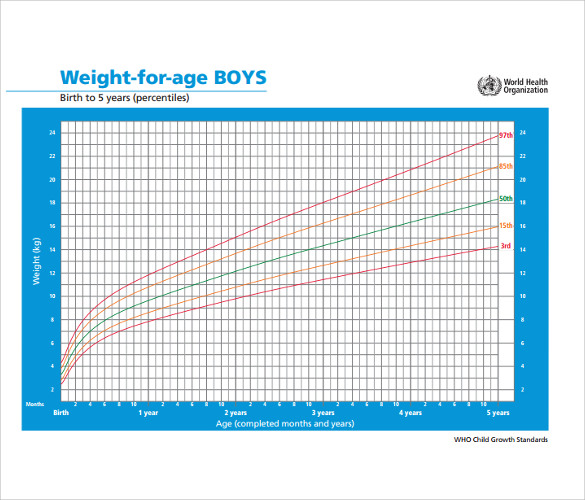 weight and age chart