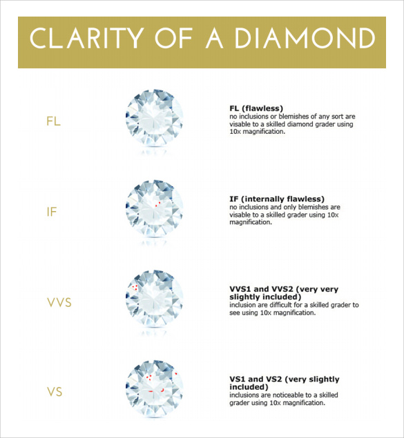 Sample Diamond Clarity Chart - 10+ Documents In Word, Pdf