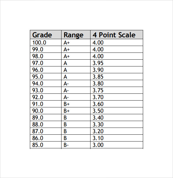 Sample Gpa Chart   Documents In Word Pdf
