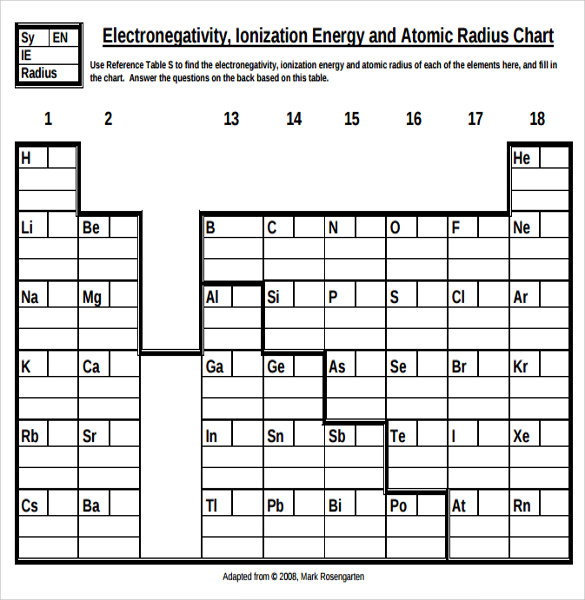 Electronegativity Chart Template | Sample Ionization Energy Chart 7 Documents In Word Pdf