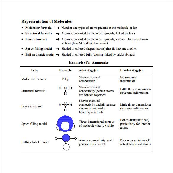 molecular geometry chart to print
