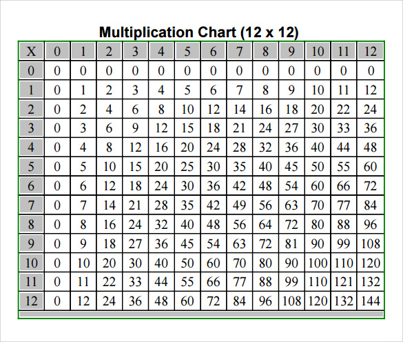 Sample Multiplication Chart   Free Documents In Pdf Word