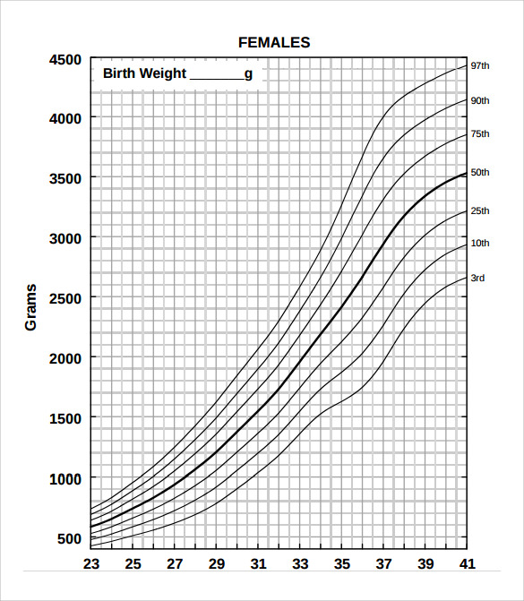 7 Sample Weight Chart For Girls Sample Templates