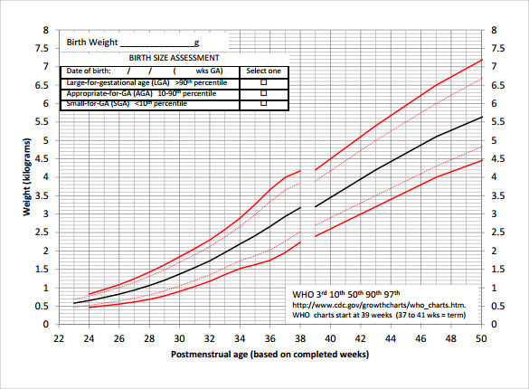 simple girls weight chart