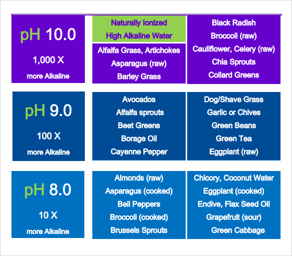 Sample Ph Chart   Documents In Word