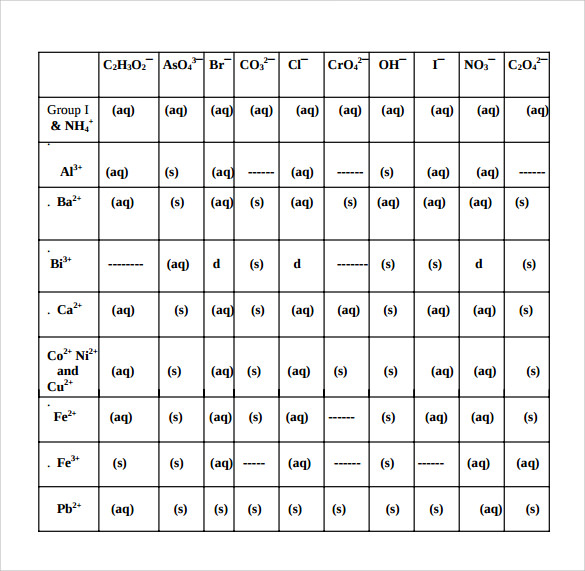 Sample Solubility Chart Template 7 Free Documents Download In – Solubility Chart