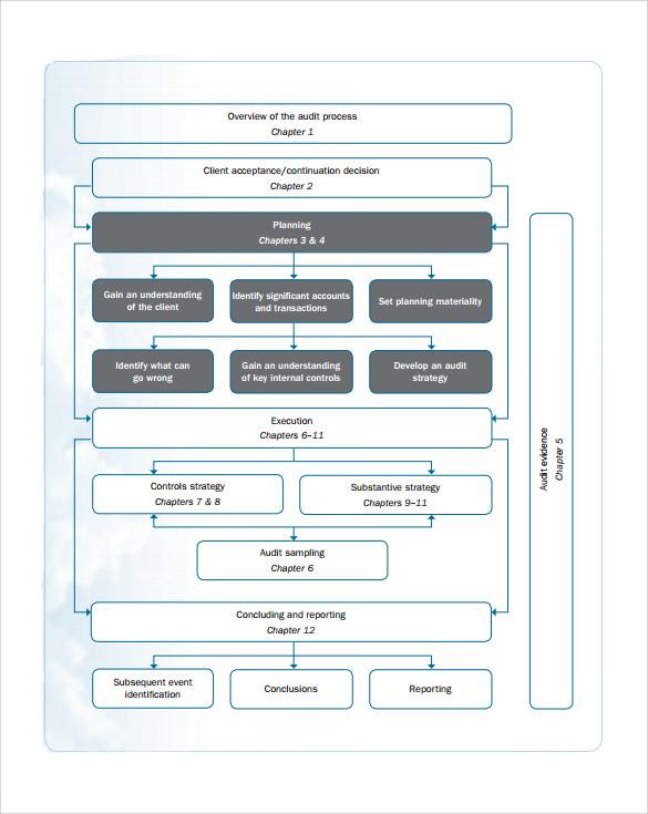 sample audit plan template