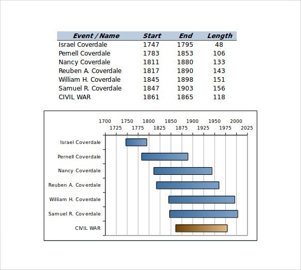 excel timeline bargraph template