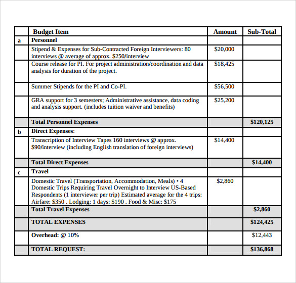Sample Grant Budget 9 Documents In PDF Word – Sample Grant Budget Template