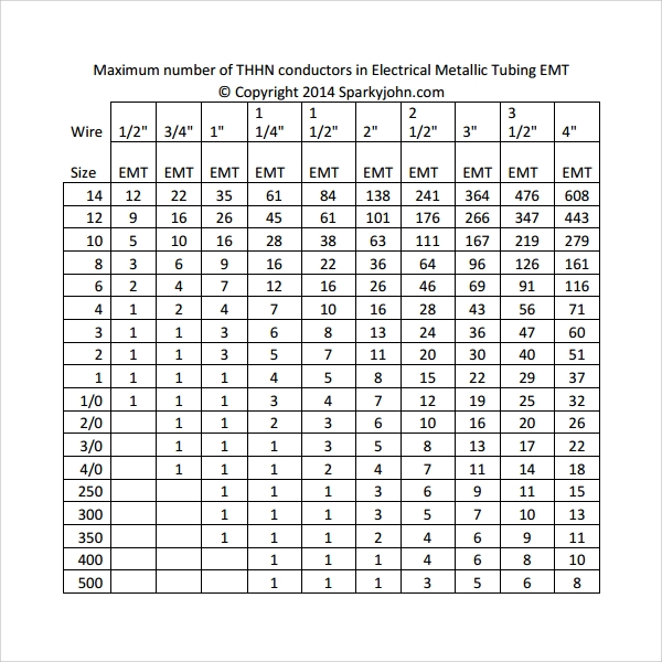 Pretty thhn wire sizes table photos electrical circuit diagram sample chart template download free documents in pdf word excel greentooth Choice Image