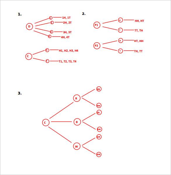 basic tree diagram