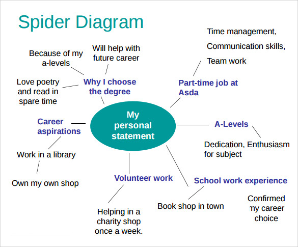 13 spider diagram templates to download