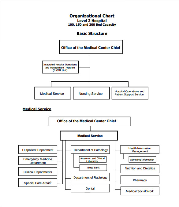 organization structure of yashoda hospital As hospital ceo responsibility to ensure almost every aspect of how hospitals perform is working efficiently to find a balance in managing the day-to-day operations while leading strategic development initiatives required for long-term success.