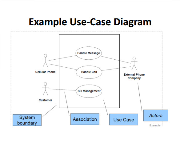 14 sample use case diagrams sample templates example of use case diagram template ccuart Gallery