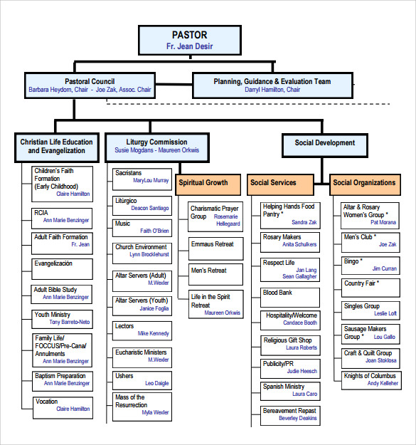 14 church organizational chart templates to download sample templates baptist church organizational chart maxwellsz