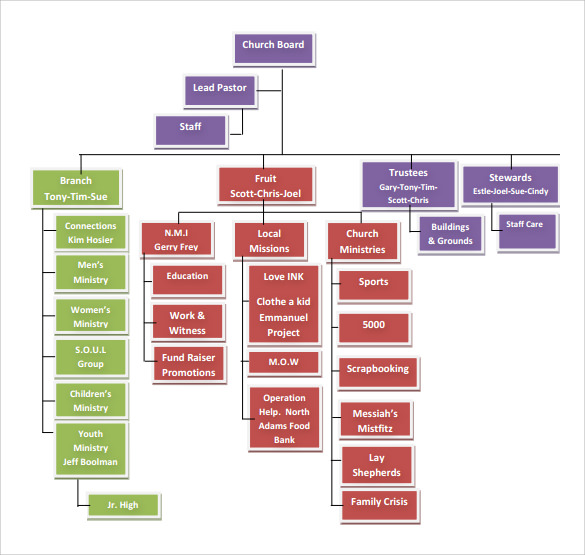 sample church organization flow chart bing images