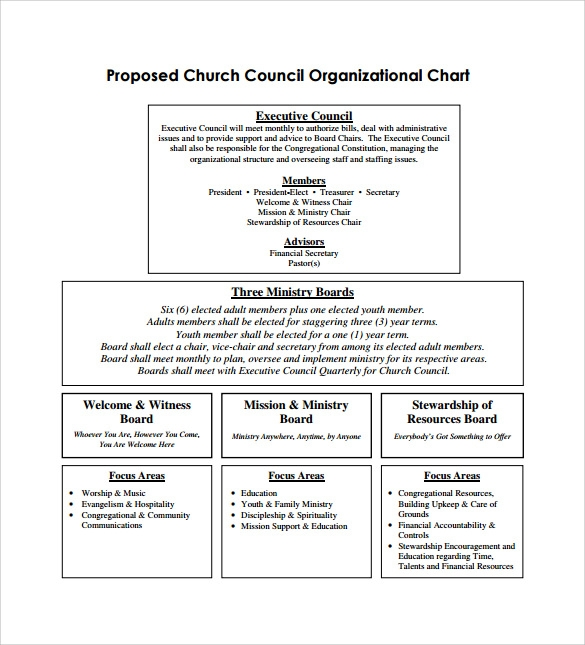 Sample Church Organizational Chart Template   Free Documents
