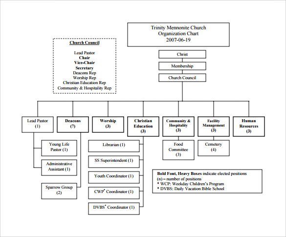 Sample Church Organizational Chart template 13 Free Documents – Church Organizational Chart