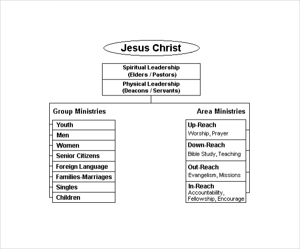 sample church organizational chart template