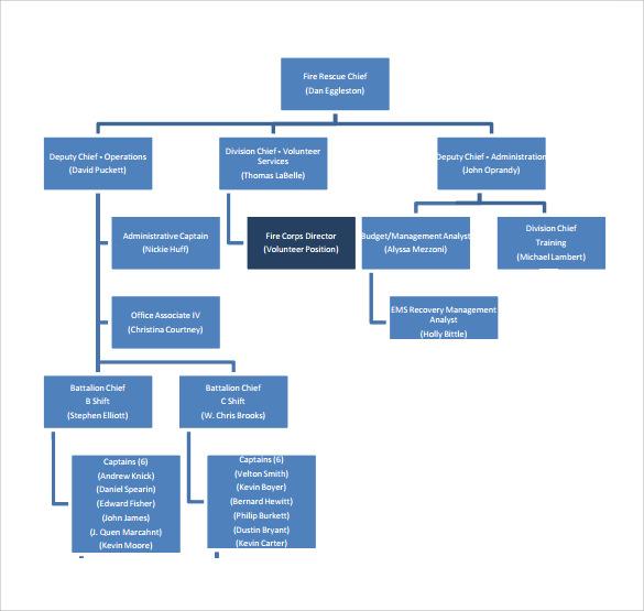 sample fire department organizational chart