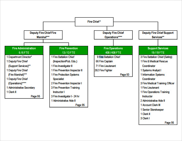 Sample Fire Department Organizational Chart   Documents In Pdf