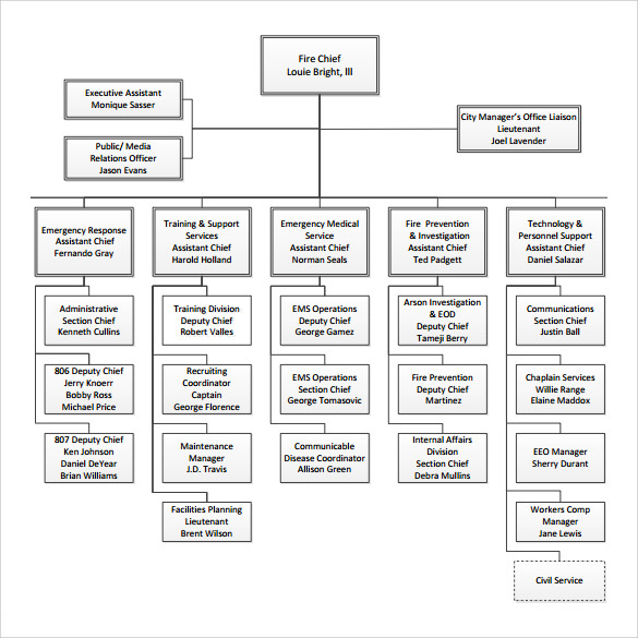 fire department organizational chart free