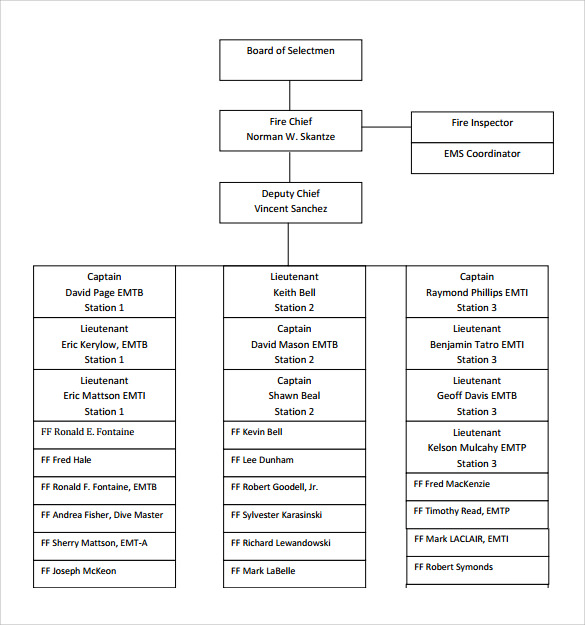 fire department organizational chart template pdf