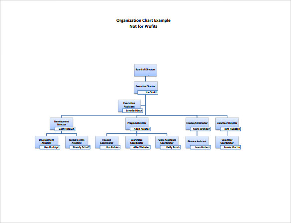 Sample NonProfit Organizational Chart  Documents In Word Pdf