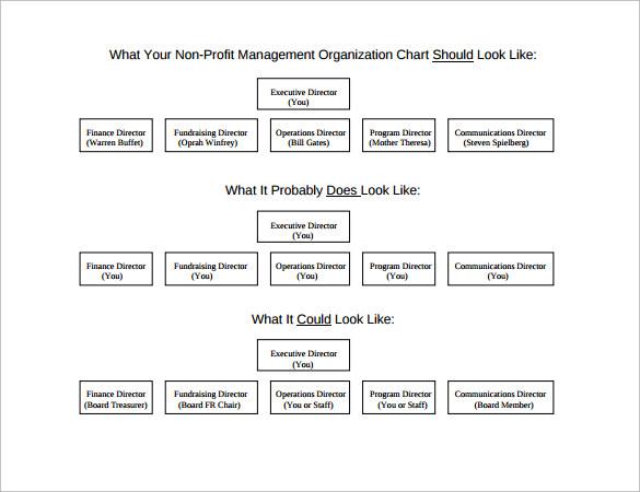 nonprofit organizational chart 7 samples examples format