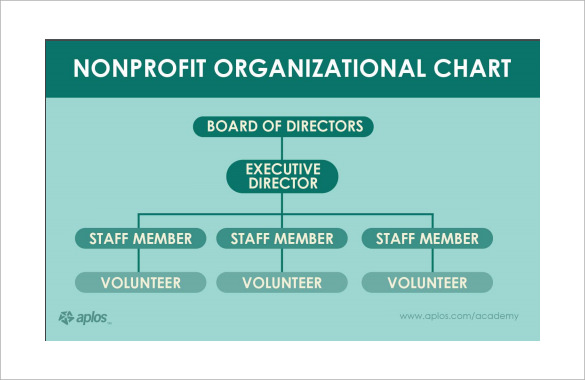 Sample Non Profit Organizational Chart 6 Documents In Word PDF
