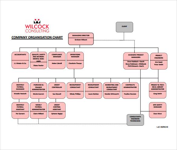 Kitchen Organizational Chart And Their Responsibilities: 6+ Company Organization Charts