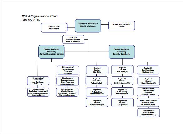 osha organization chart