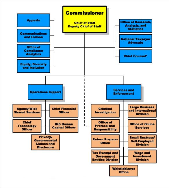 printable organization chart