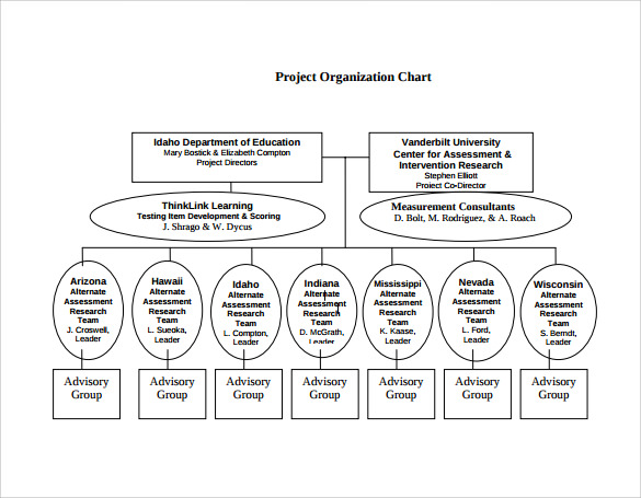 project organization chart A construction project organizational structure has to help ensure on-time project completion within the set budget you have to decide how best to assign.