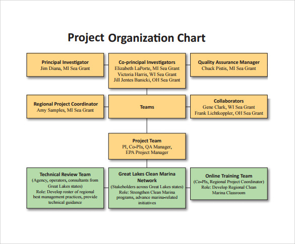 Sample Chart Templates project management organization chart template : Sample Project Organization Chart - 11+ Free Documents in PDF, Word