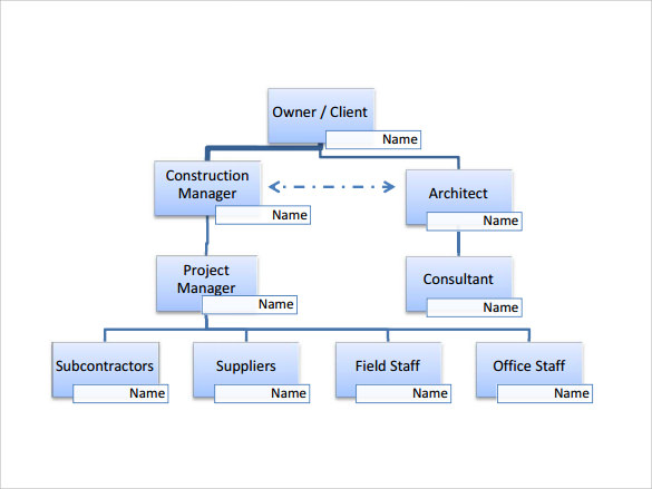 Sample Project Organization Chart   Free Documents In Pdf Word