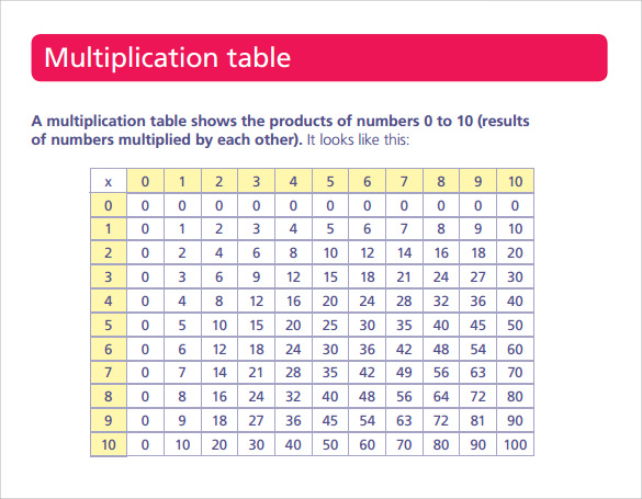 multiplication table download