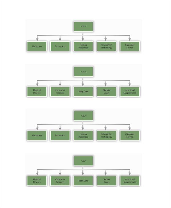 11+ Sample Business Organizational Charts | Sample Templates