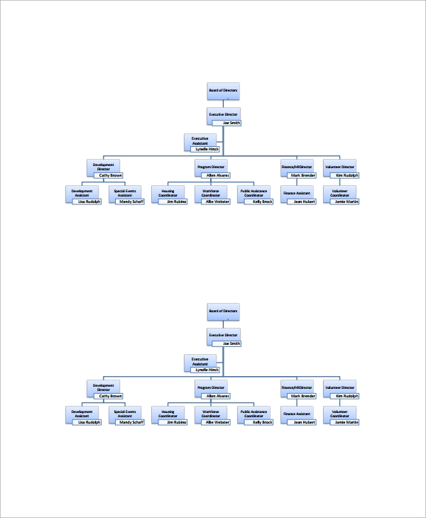 Sample Human Resources Organizational Chart - 9+ Documents In Pdf