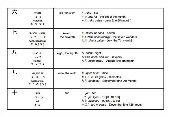 ABC Chart Templates