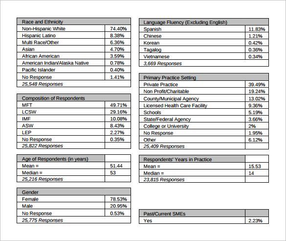 Sample Demographic Survey Template 5 Free Documents in PDF – Demographic Survey Template