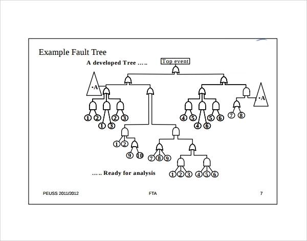 fault tree analysis examples1
