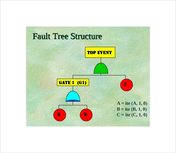 fault tree structure%ef%bb%bf