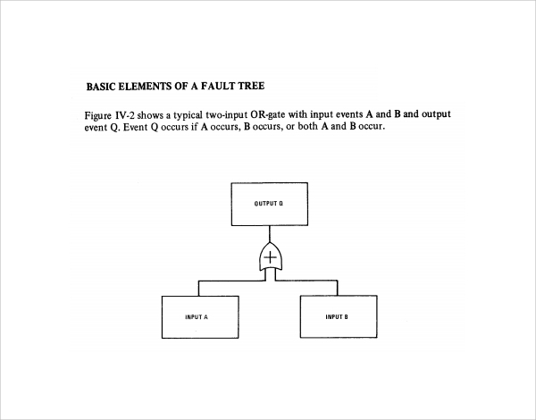 basic elements of fault tree