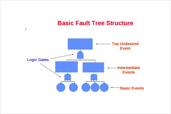Sample Fault Tree Template   Free Documents In Pdf Excel