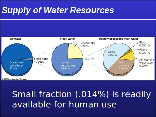 sample water powerpoint template 9 free documents download in ppt