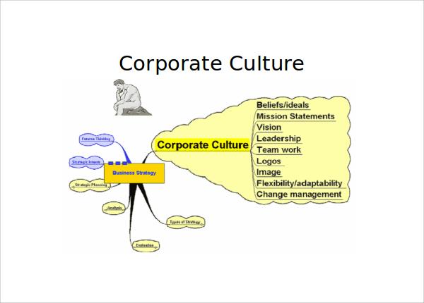 corporate culture presentation ppt