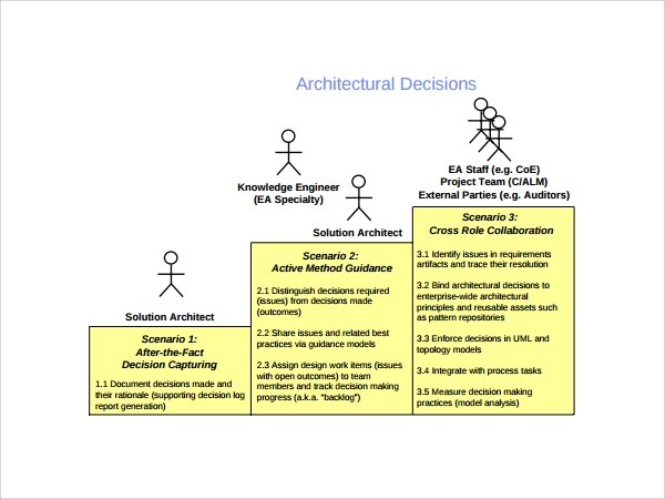 architecture decision log template