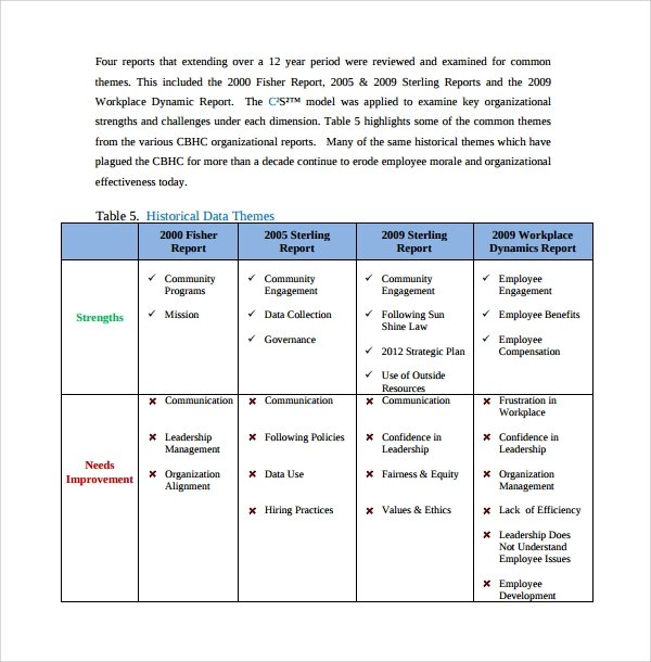 Sample Organizational Assessment Template - 9+ Free Documents In